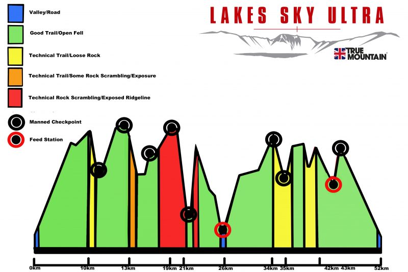 Lakes Sky Ultra - Course Technical Profile