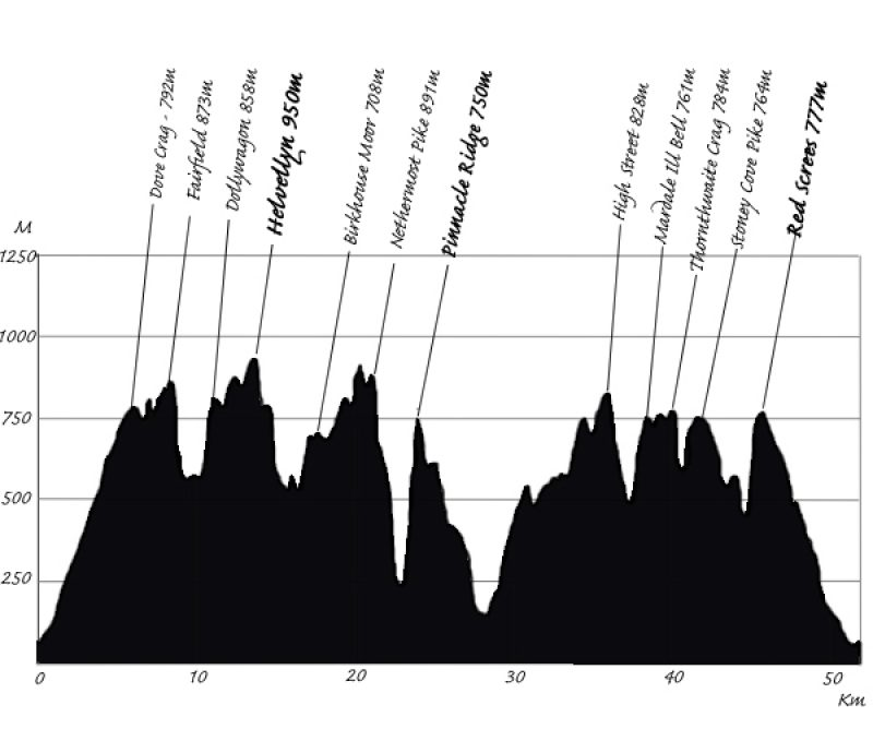Lakes Sky Ultra course profile